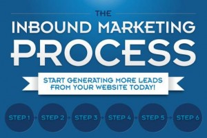 infographic_inbound_marketing